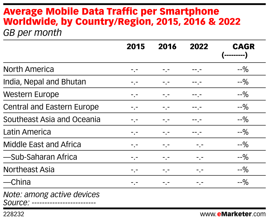 Average Mobile Data Traffic per Smartphone Worldwide, by Country/Region, 2015, 2016 & 2022 (GB per month)