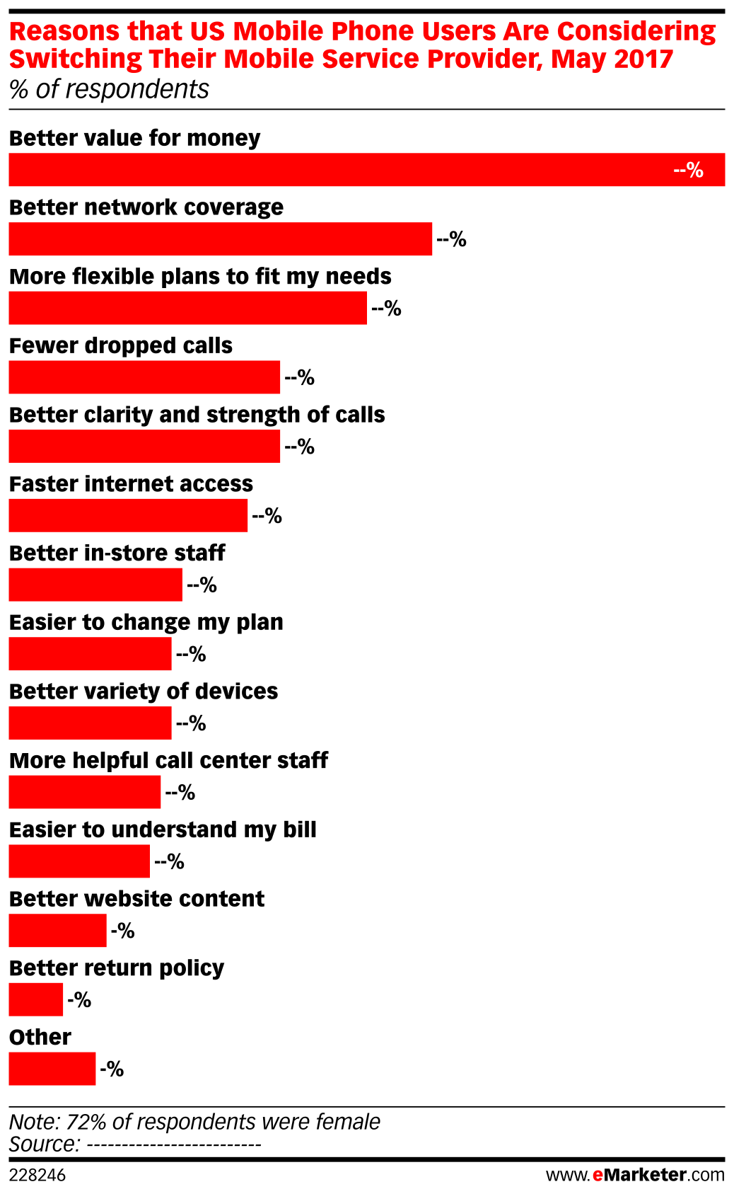 Reasons that US Mobile Phone Users Are Considering Switching Their Mobile Service Provider, May 2017 (% of respondents)
