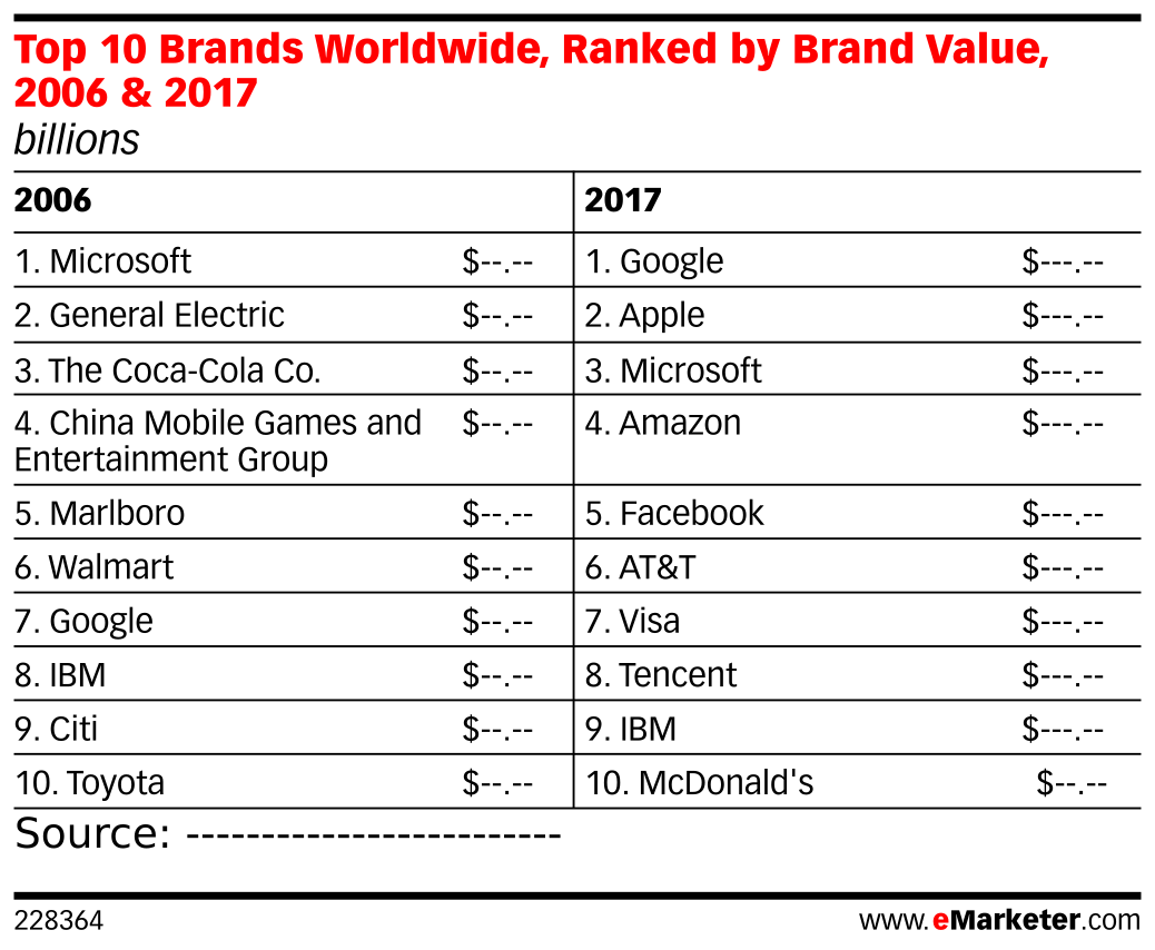 Top 10 Brands Worldwide, Ranked by Brand Value, 2006 & 2017 (billions)