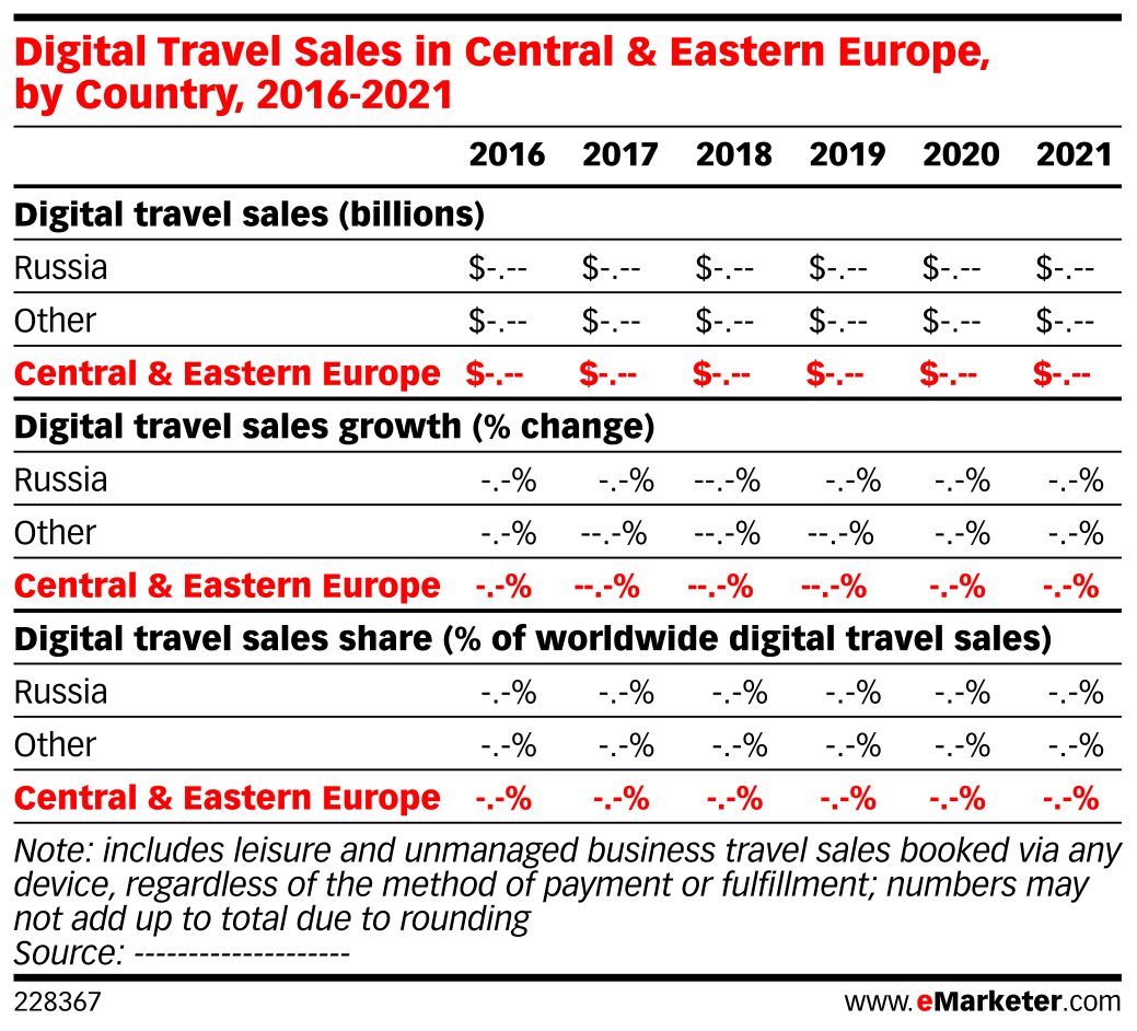 Digital Travel Sales in Central & Eastern Europe, by Country, 2016-2021