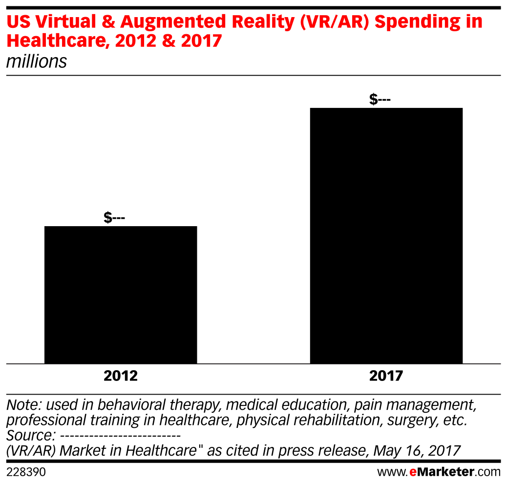 US Virtual & Augmented Reality (VR/AR) Spending in Healthcare, 2012 & 2017 (millions)