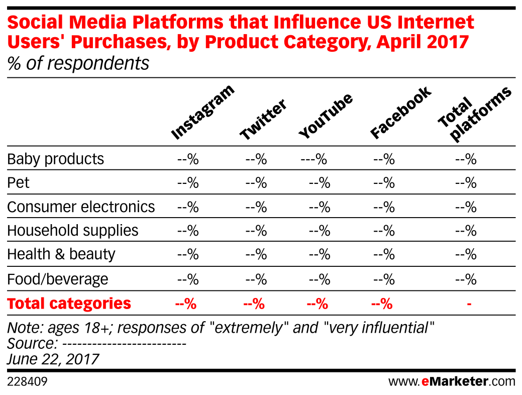 Social Media Platforms that Influence US Internet Users' Purchases, by Product Category, April 2017 (% of respondents)