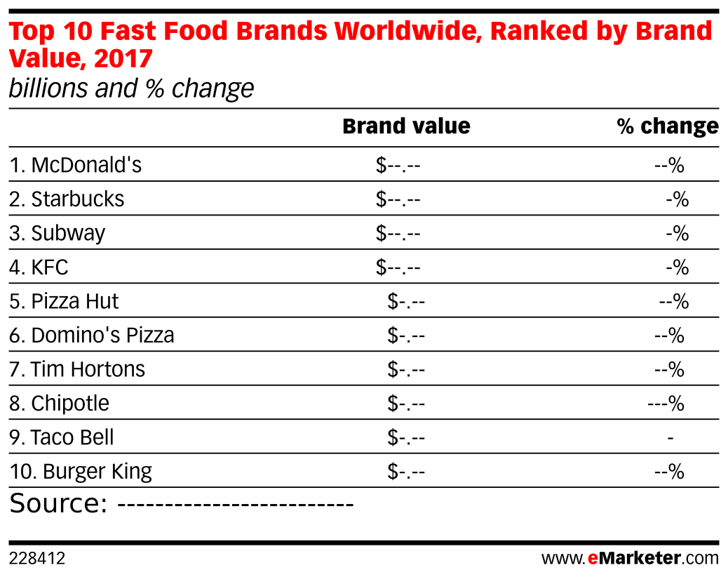 Top 10 Fast Food Brands Worldwide, Ranked by Brand Value, 2017 (billions and % change)