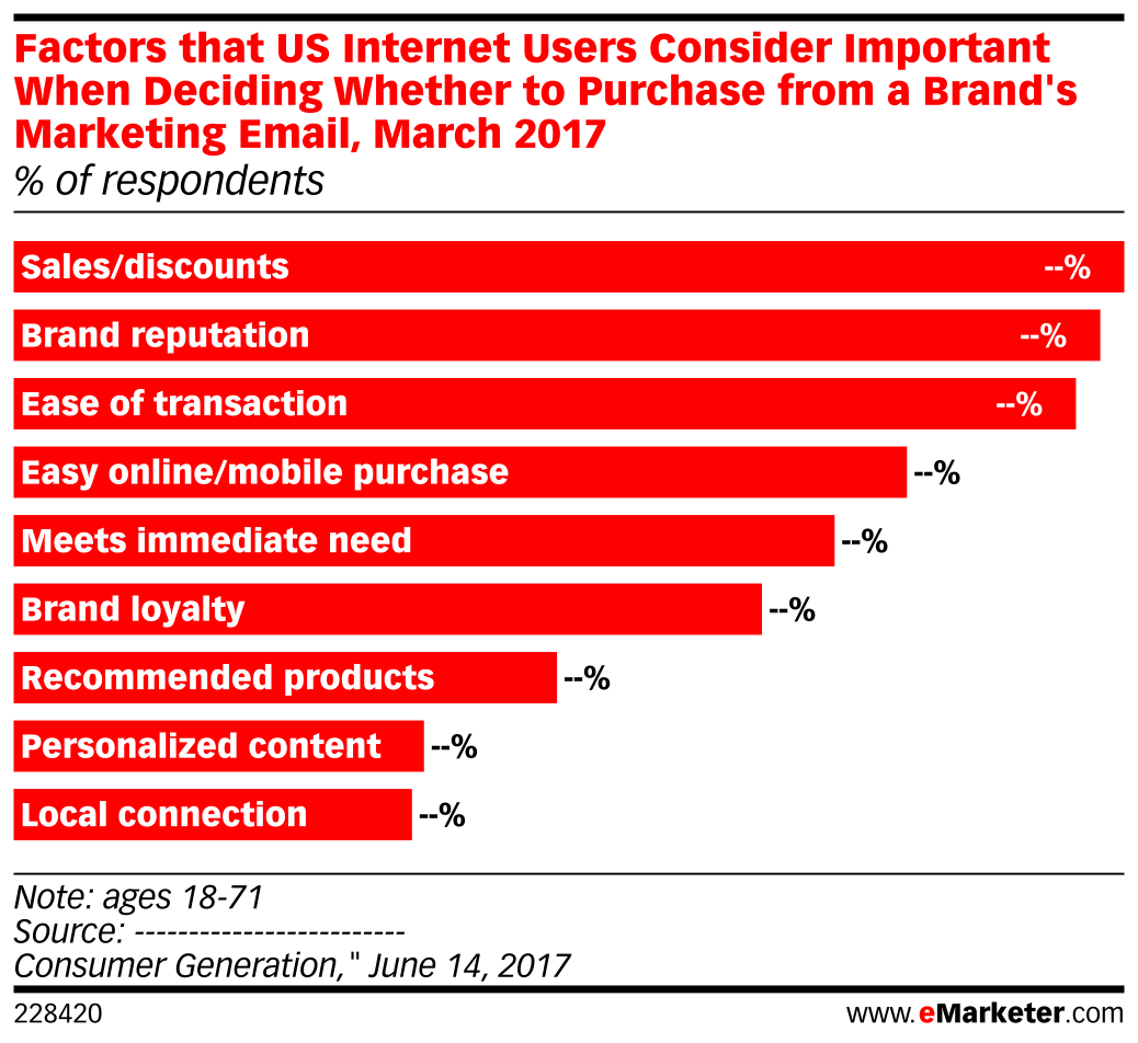 Factors that US Internet Users Consider Important When Deciding Whether to Purchase from a Brand's Marketing Email, March 2017 (% of respondents)