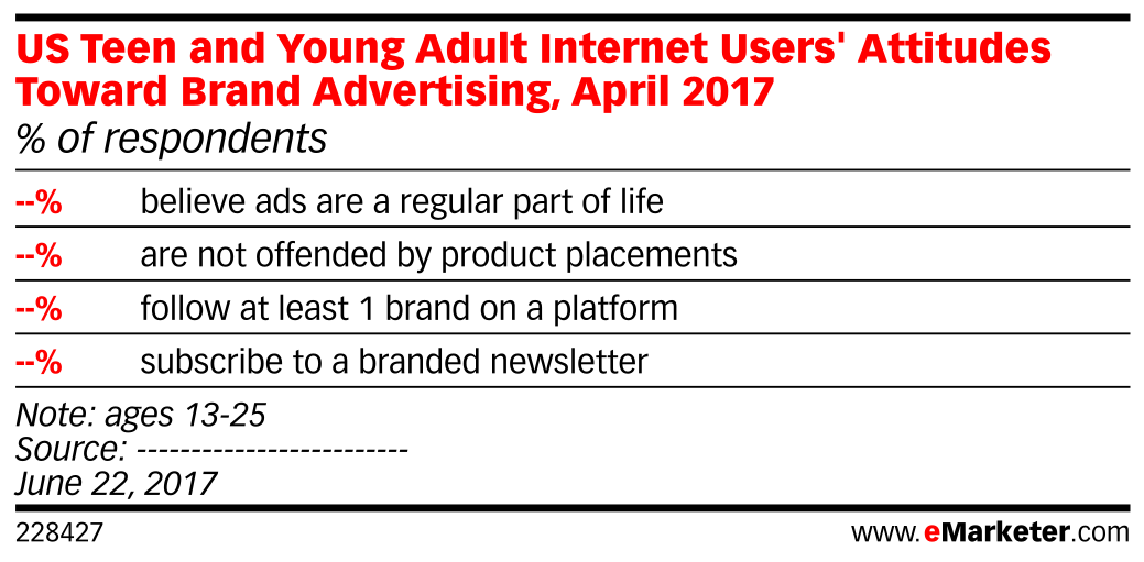 US Teen and Young Adult Internet Users' Attitudes Toward Brand Advertising, April 2017 (% of respondents)