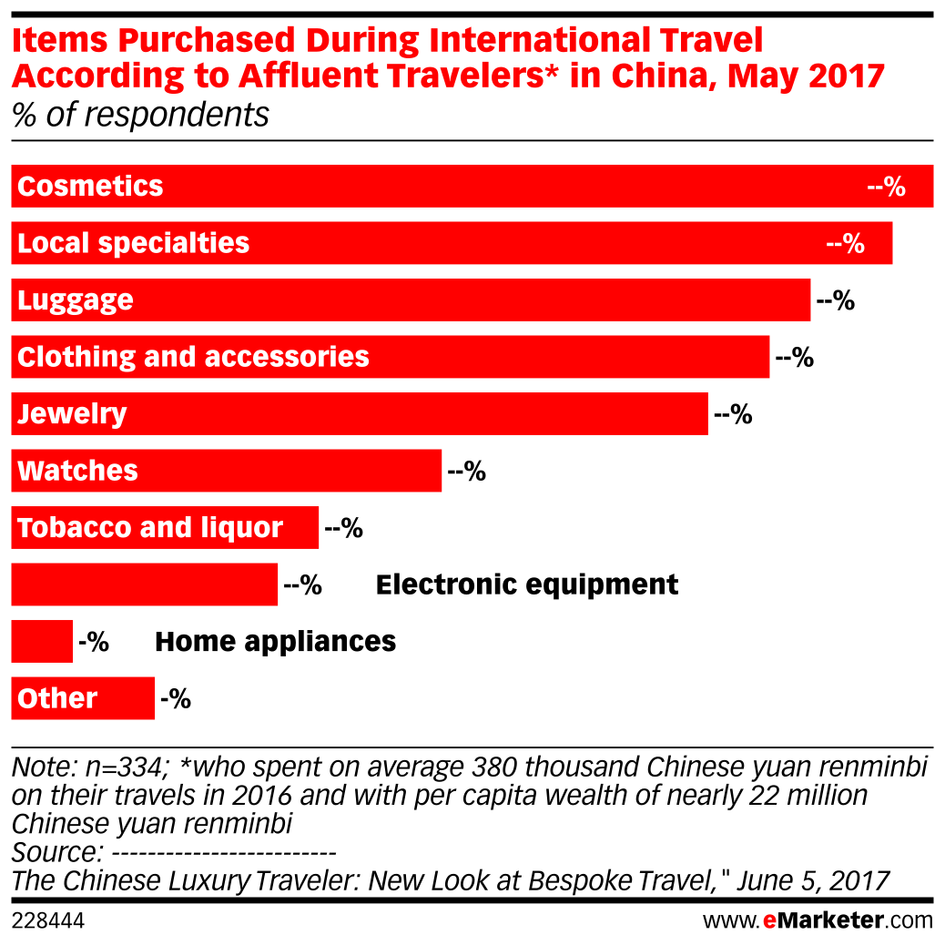 Items Purchased During International Travel According to Affluent Travelers* in China, May 2017 (% of respondents)