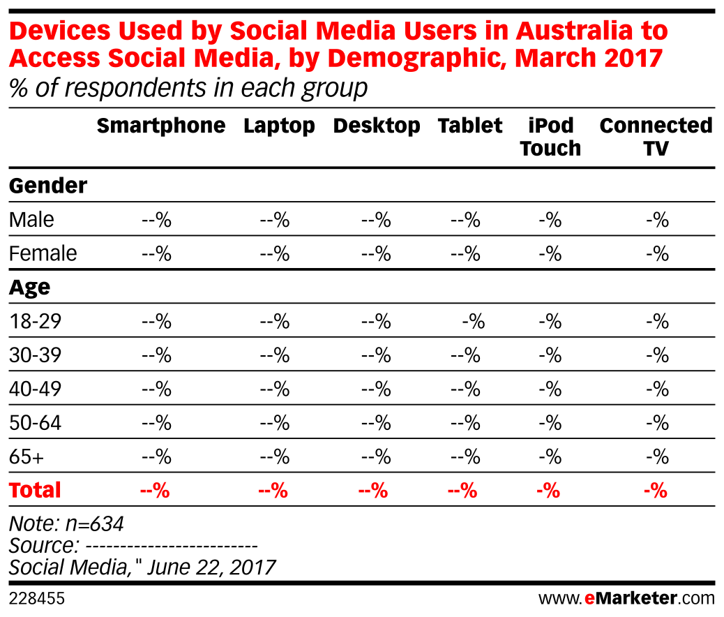 Devices Used by Social Media Users in Australia to Access Social Media, by Demographic, March 2017 (% of respondents in each group)