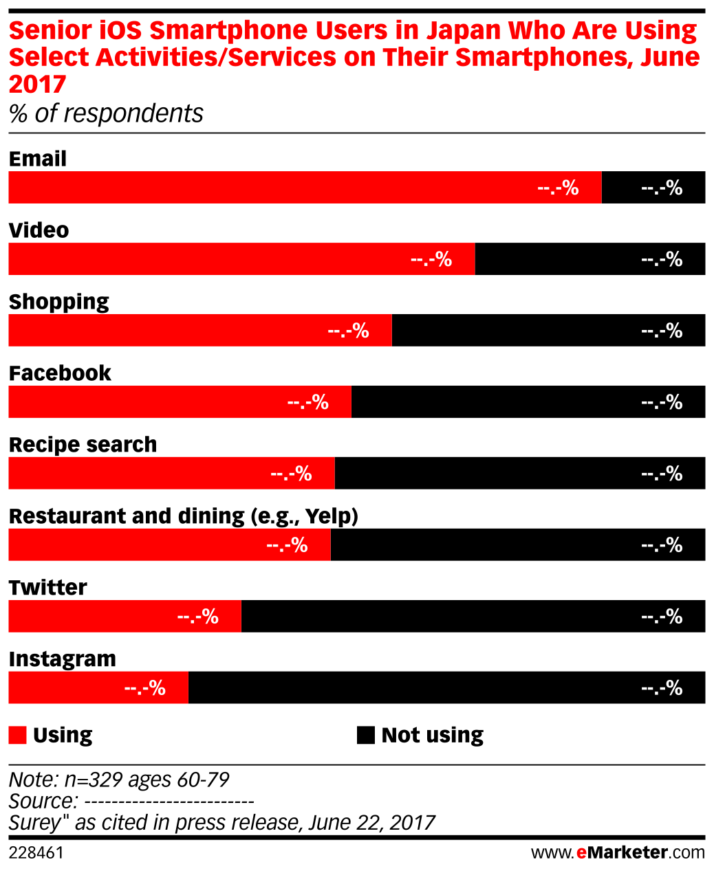 Senior iOS Smartphone Users in Japan Who Are Using Select Activities/Services on Their Smartphones, June 2017 (% of respondents)