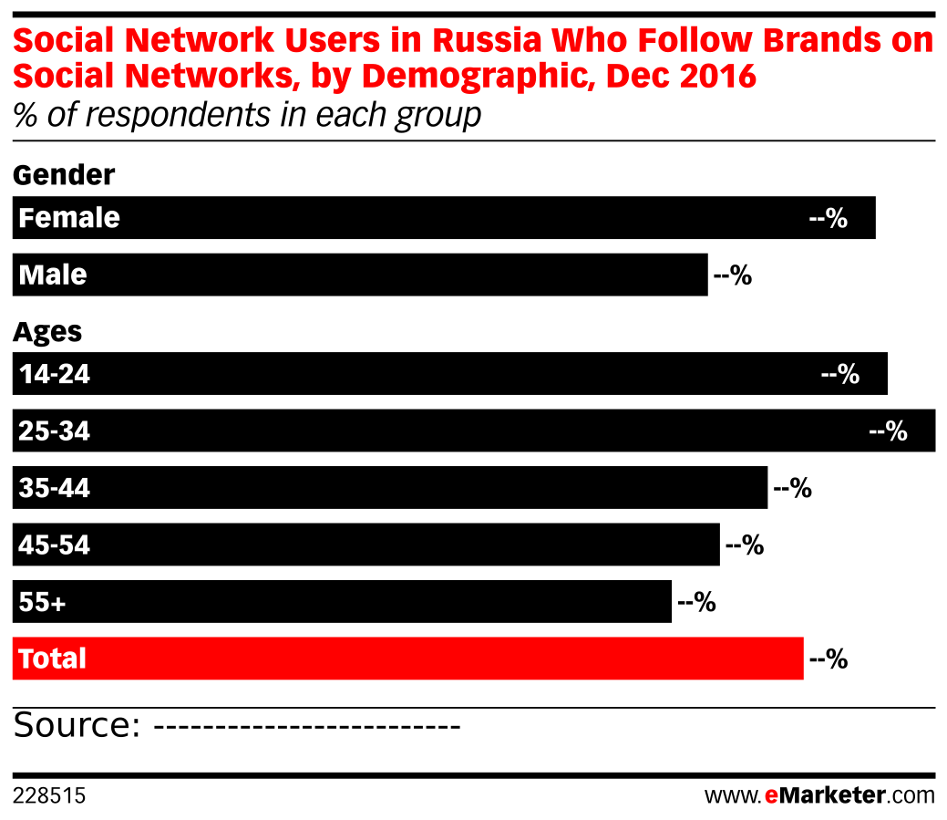 Social Network Users in Russia Who Follow Brands on Social Networks, by Demographic, Dec 2016 (% of respondents in each group)
