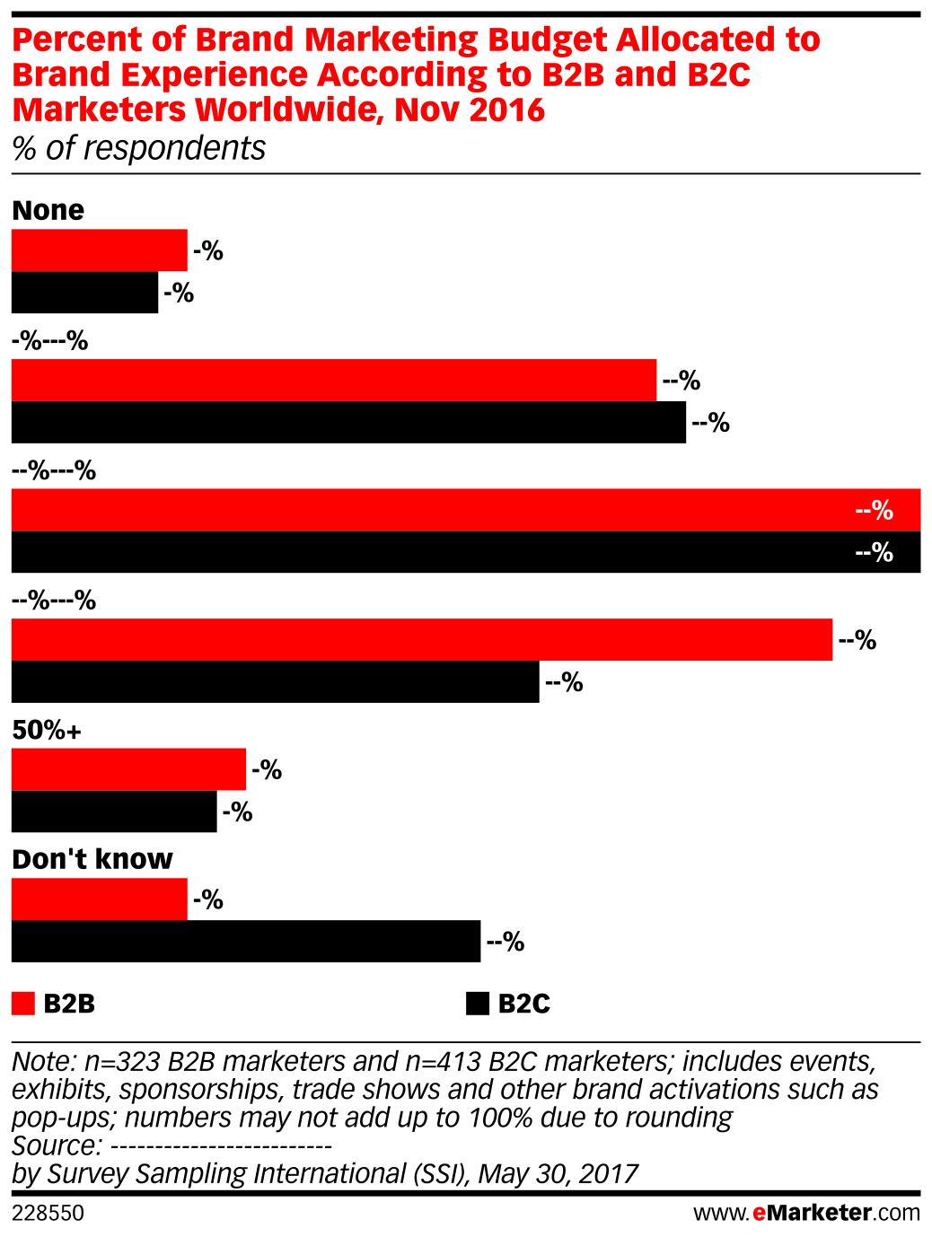 Percent of Brand Marketing Budget Allocated to Brand Experience According to B2B and B2C Marketers Worldwide, Nov 2016 (% of respondents)