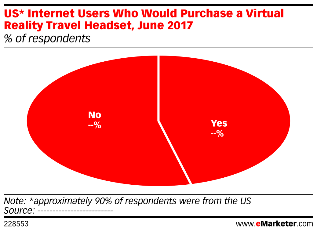 US* Internet Users Who Would Purchase a Virtual Reality Travel Headset, June 2017 (% of respondents)