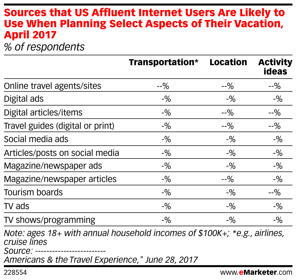 Sources that US Affluent Internet Users Are Likely to Use When Planning Select Aspects of Their Vacation, April 2017 (% of respondents)
