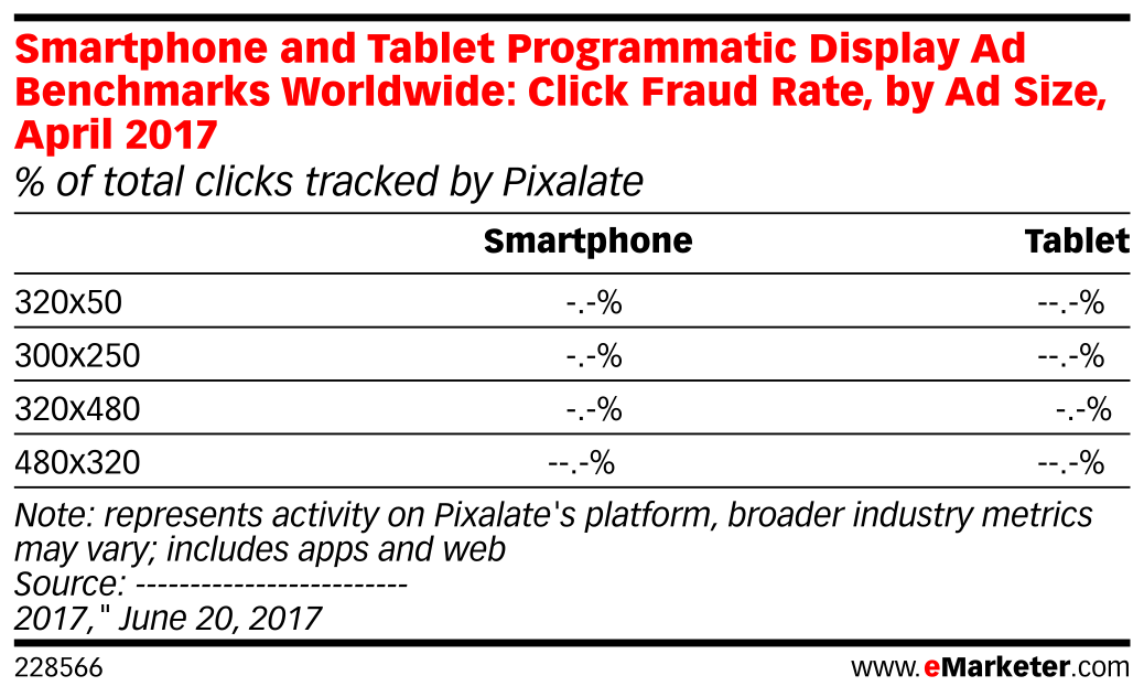 Smartphone and Tablet Programmatic Display Ad Benchmarks Worldwide: Click Fraud Rate, by Ad Size, April 2017 (% of total clicks tracked by Pixalate)