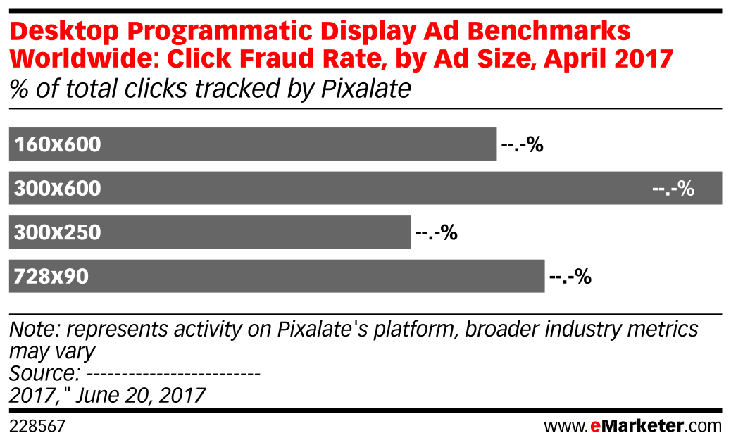 Desktop Programmatic Display Ad Benchmarks Worldwide: Click Fraud Rate, by Ad Size, April 2017 (% of total clicks tracked by Pixalate)
