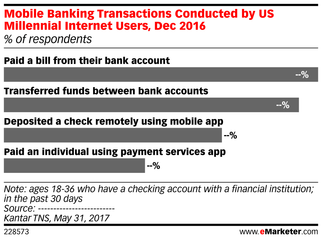 Mobile Banking Transactions Conducted by US Millennial Internet Users, Dec 2016 (% of respondents)