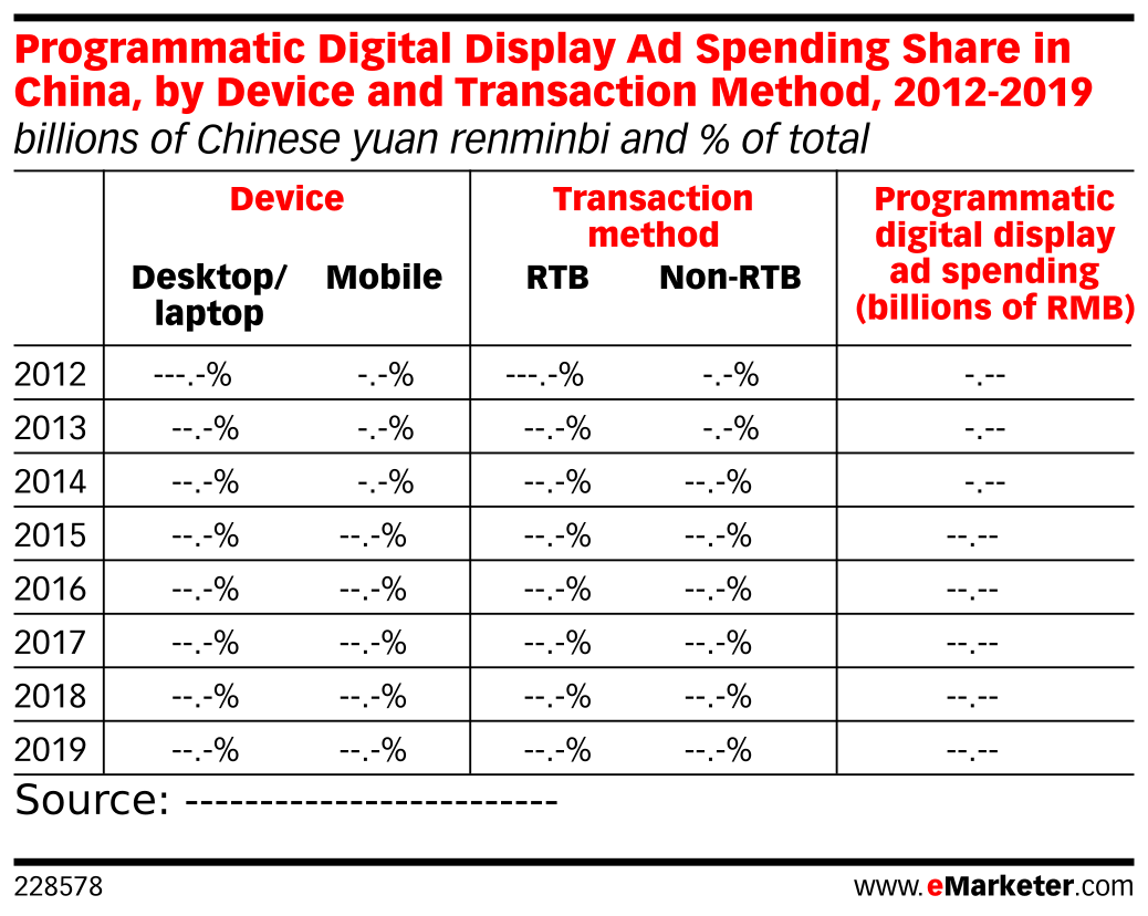 Programmatic Digital Display Ad Spending Share in China, by Device and Transaction Method, 2012-2019 (billions of Chinese yuan renminbi and % of total)