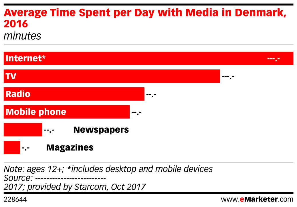 Average Time Spent per Day with Media in Denmark, 2016 (minutes)