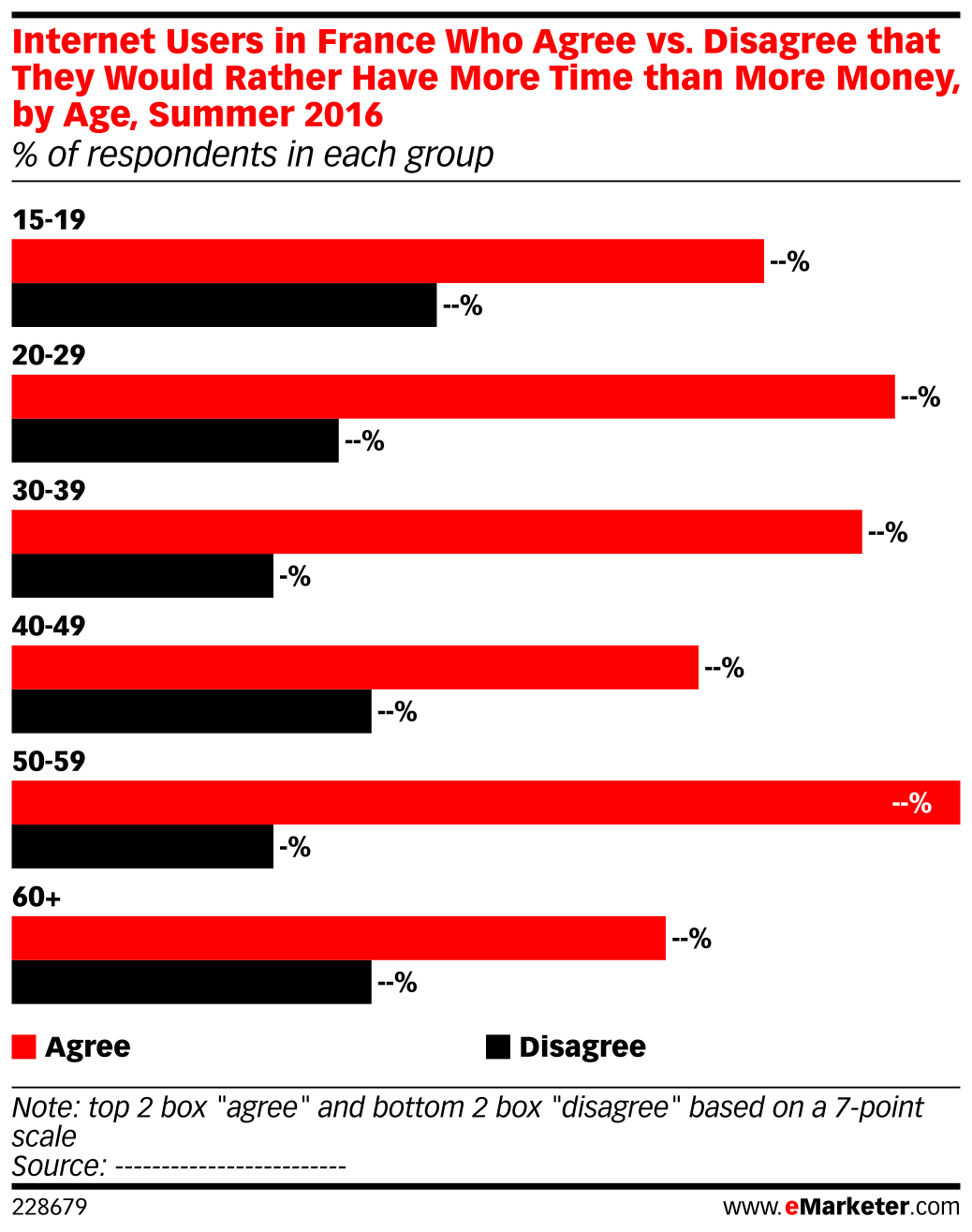 Internet Users in France Who Agree vs. Disagree that They Would Rather Have More Time than More Money, by Age, Summer 2016 (% of respondents in each group)