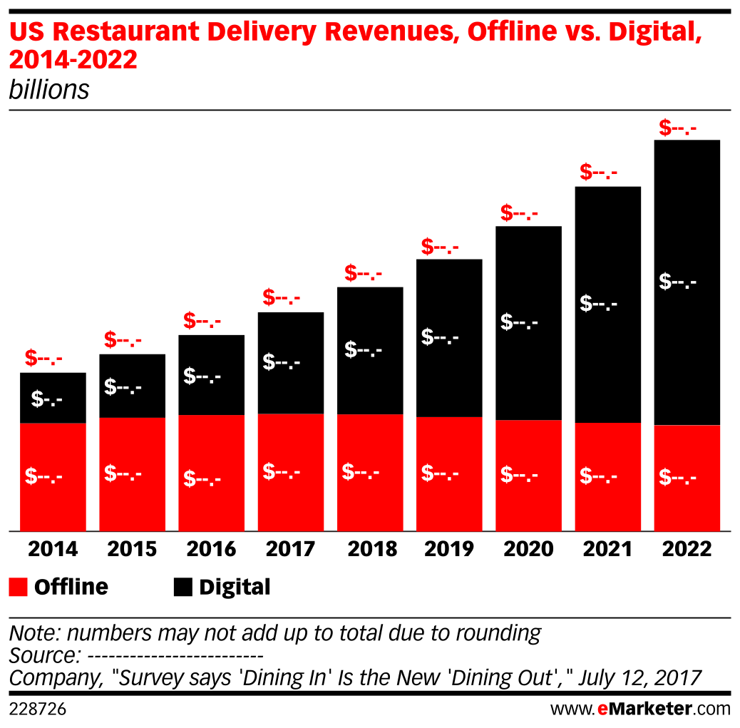 US Restaurant Delivery Revenues, Offline vs. Digital, 2014-2022 (billions)