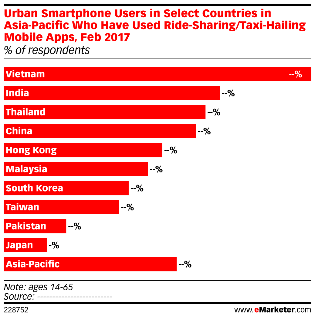 Urban Smartphone Users in Select Countries in Asia-Pacific Who Have Used Ride-Sharing/Taxi-Hailing Mobile Apps, Feb 2017 (% of respondents)