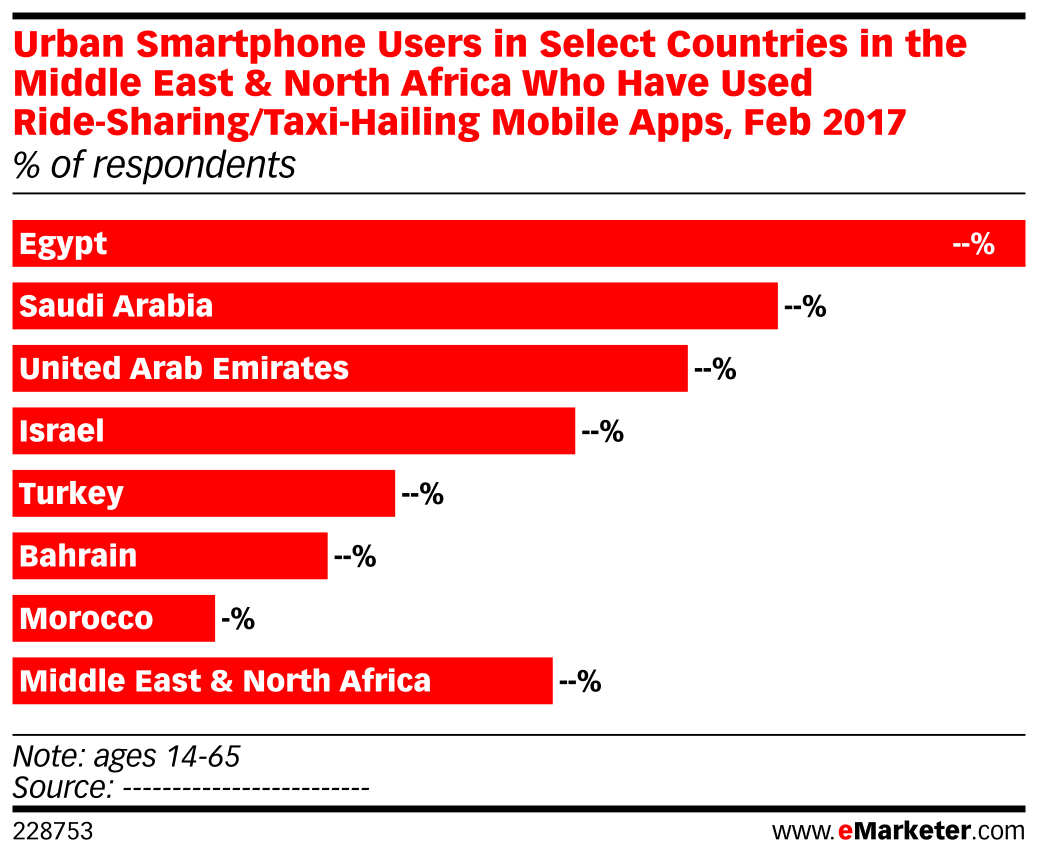 Urban Smartphone Users in Select Countries in the Middle East & North Africa Who Have Used Ride-Sharing/Taxi-Hailing Mobile Apps, Feb 2017 (% of respondents)