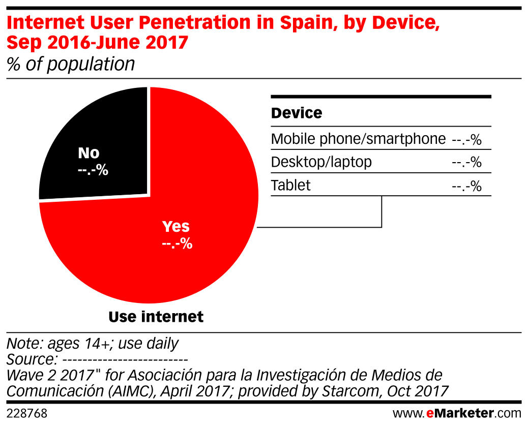 Internet User Penetration in Spain, by Device, Sep 2016-June 2017 (% of population)