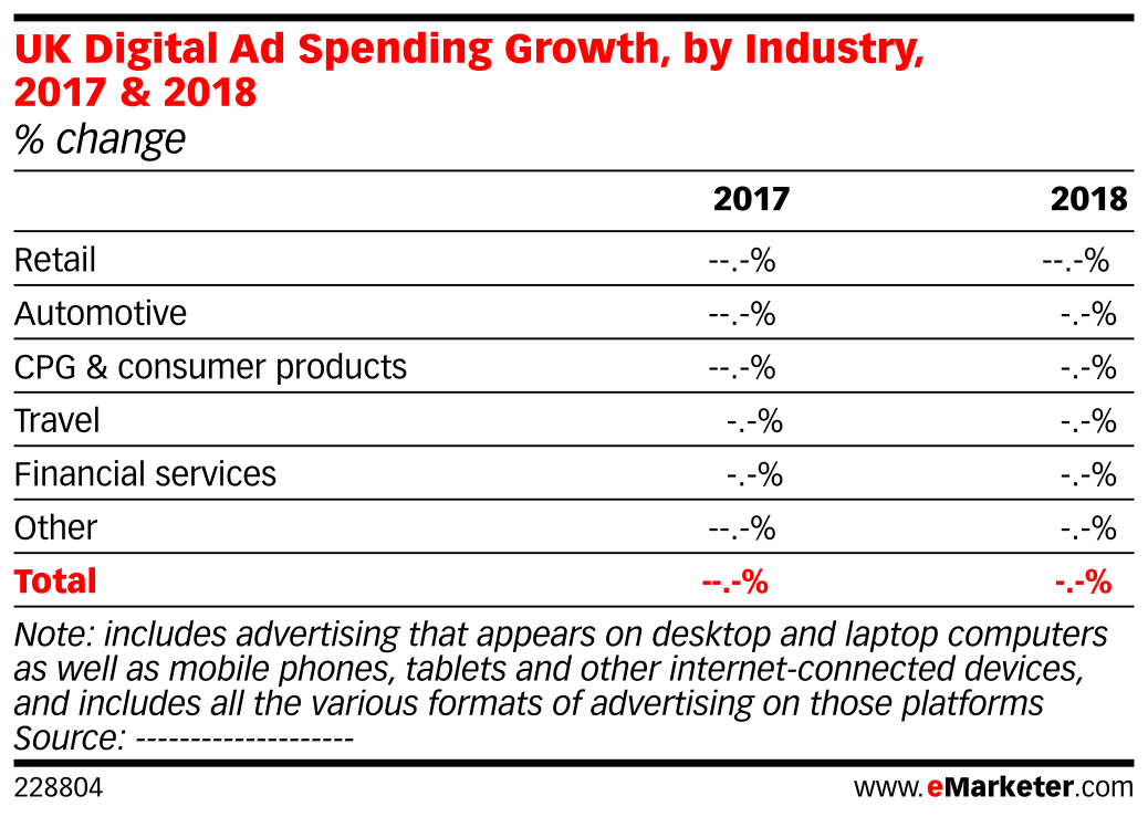 Uk digital ad spending growth by industry 2017 2018 change chart profile nvjuhfo Image collections