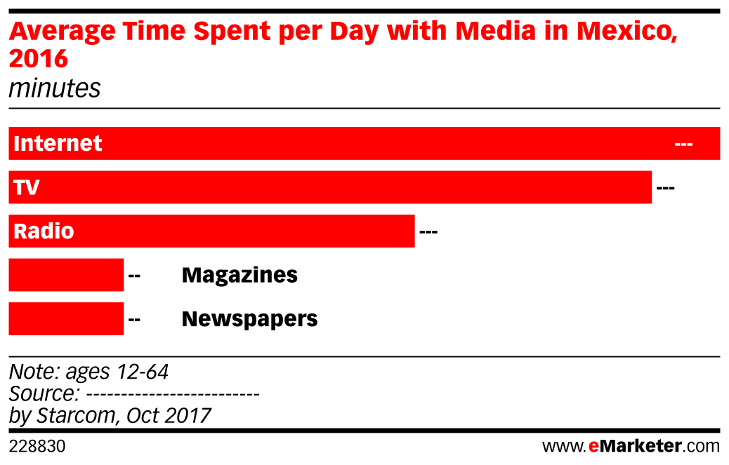 Average Time Spent per Day with Media in Mexico, 2016 (minutes)