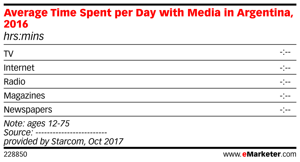 Average Time Spent per Day with Media in Argentina, 2016 (hrs:mins)