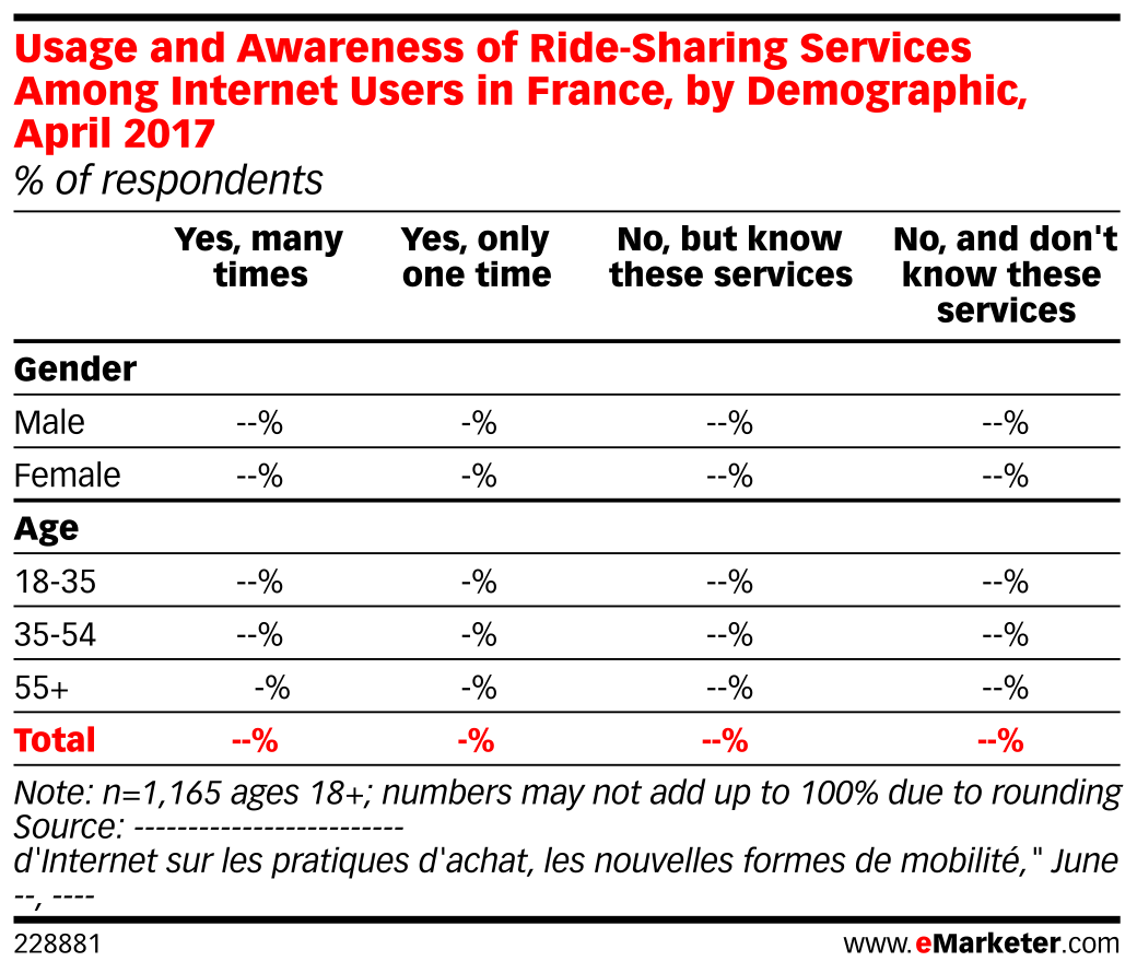 Usage and Awareness of Ride-Sharing Services Among Internet Users in France, by Demographic, April 2017 (% of respondents)