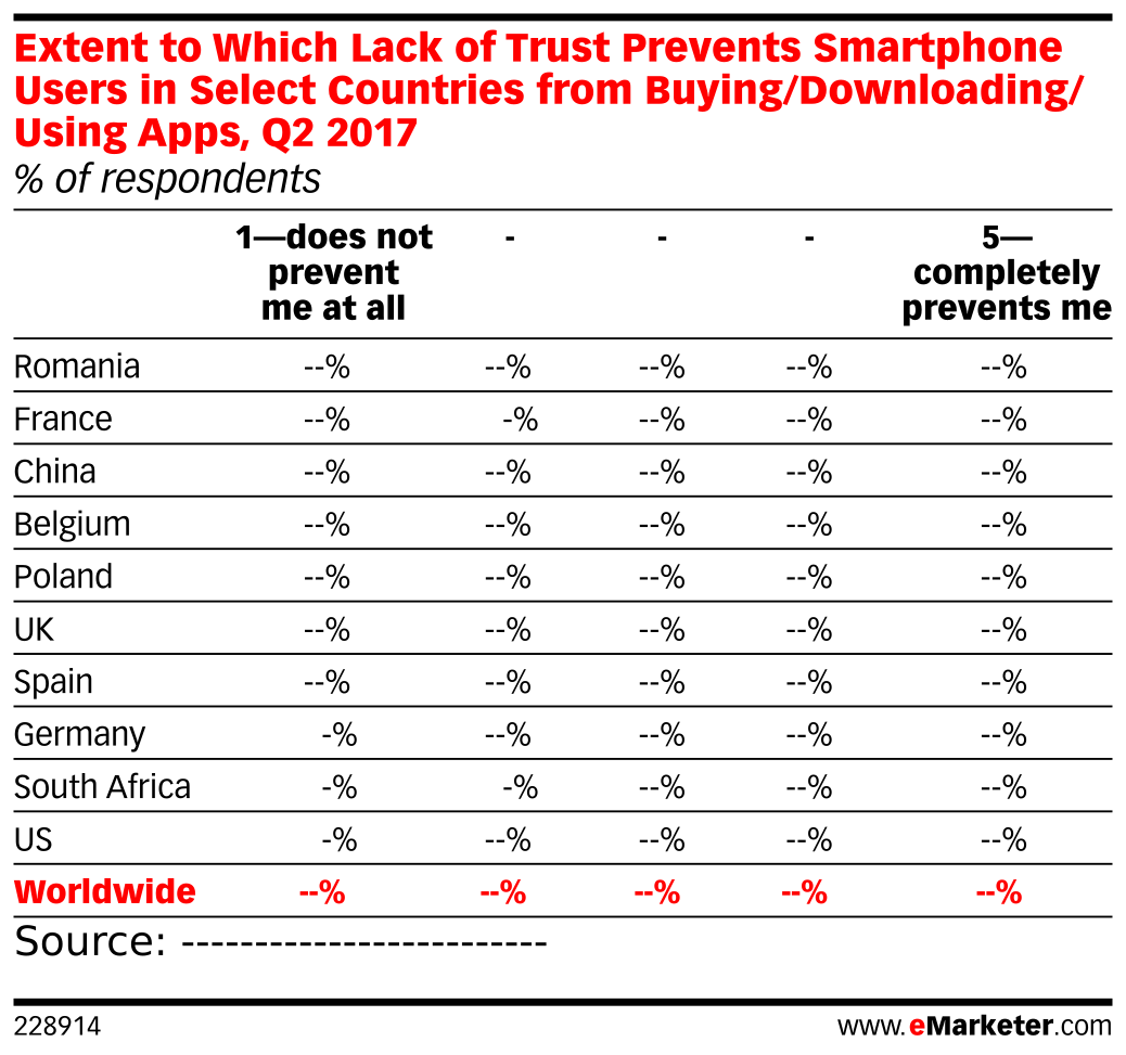 Extent to Which Lack of Trust Prevents Smartphone Users in Select Countries from Buying/Downloading/Using Apps, Q2 2017 (% of respondents)