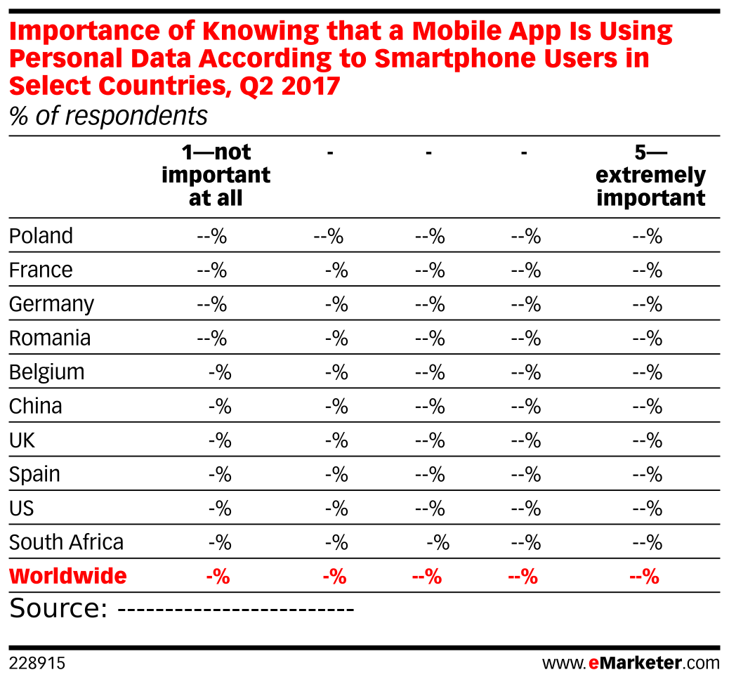 Importance of Knowing that a Mobile App Is Using Personal Data According to Smartphone Users in Select Countries, Q2 2017 (% of respondents)