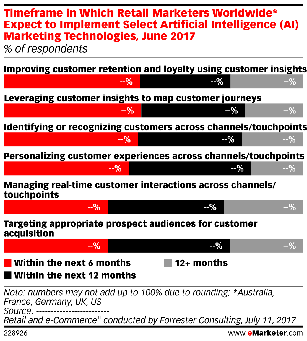 Timeframe in Which Retail Marketers Worldwide* Expect to Implement Select Artificial Intelligence (AI) Marketing Technologies, June 2017 (% of respondents)
