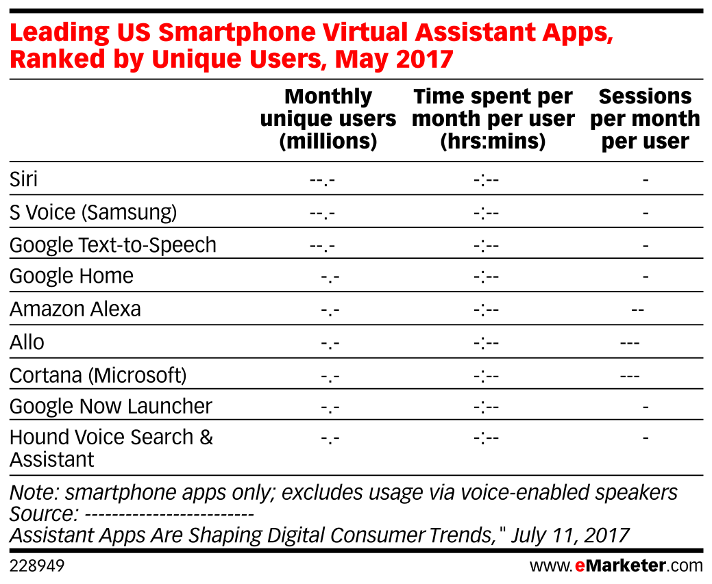 Leading US Smartphone Virtual Assistant Apps, Ranked by Unique Users, May 2017