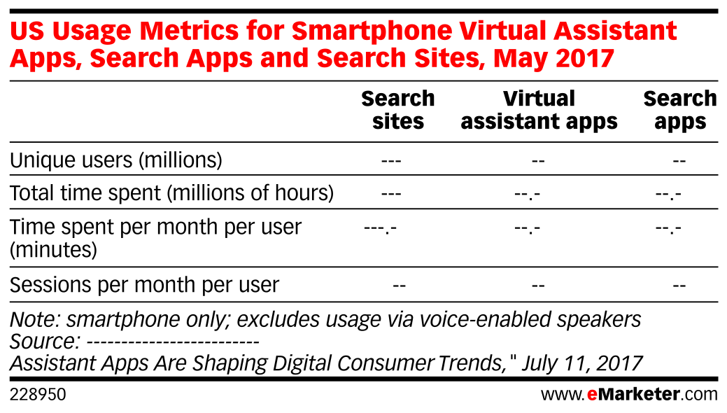 US Usage Metrics for Smartphone Virtual Assistant Apps, Search Apps and Search Sites, May 2017
