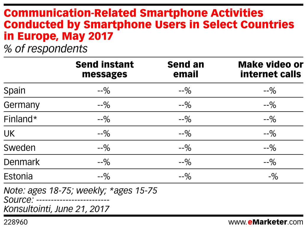Communication-Related Smartphone Activities Conducted by Smartphone Users in Select Countries in Europe, May 2017 (% of respondents)