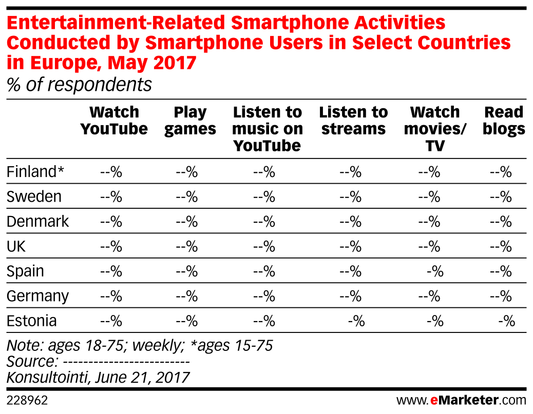 Entertainment-Related Smartphone Activities Conducted by Smartphone Users in Select Countries in Europe, May 2017 (% of respondents)