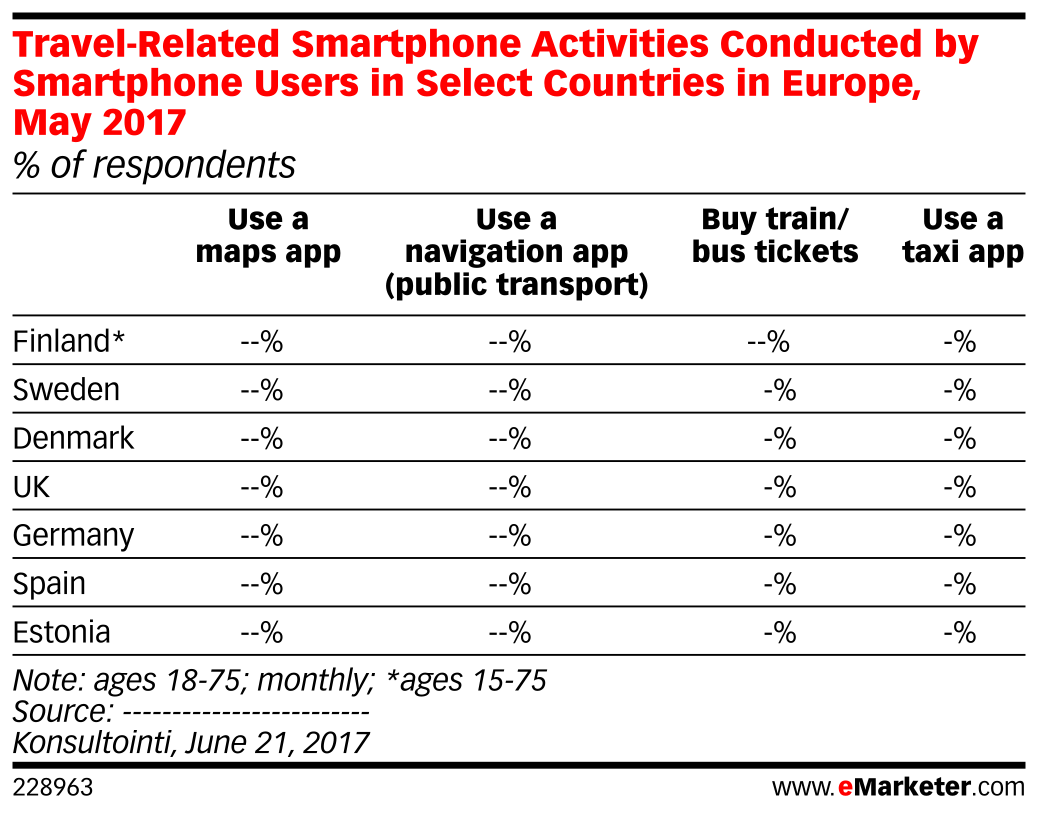 Travel-Related Smartphone Activities Conducted by Smartphone Users in Select Countries in Europe, May 2017 (% of respondents)