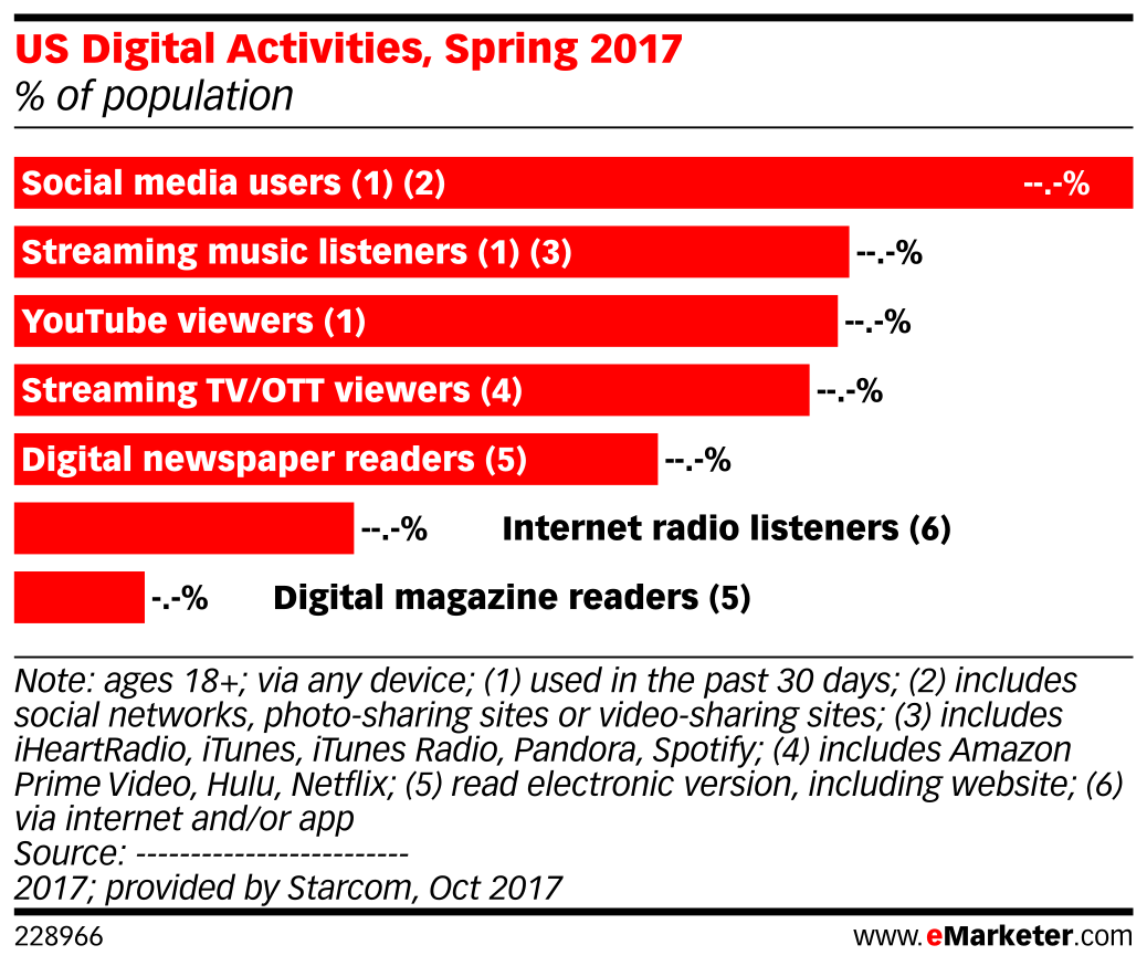 US Digital Activities, Spring 2017 (% of population)