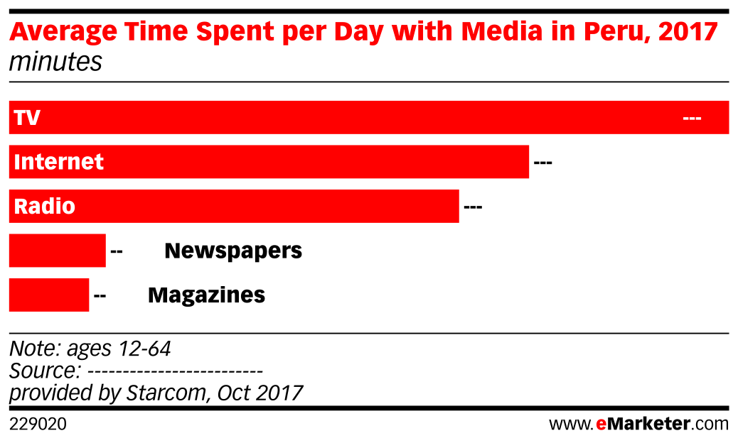 Average Time Spent per Day with Media in Peru, 2017 (minutes)