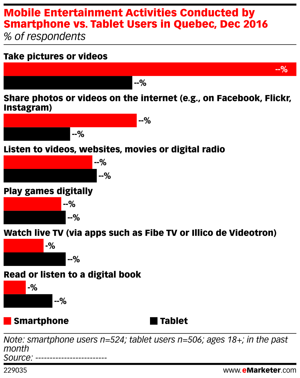 Mobile Entertainment Activities Conducted by Smartphone vs. Tablet Users in Quebec, Dec 2016 (% of respondents)