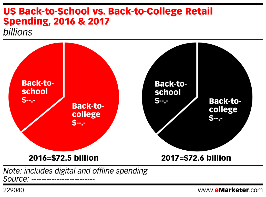 US Back-to-School vs. Back-to-College Retail Spending, 2016 & 2017 (billions)