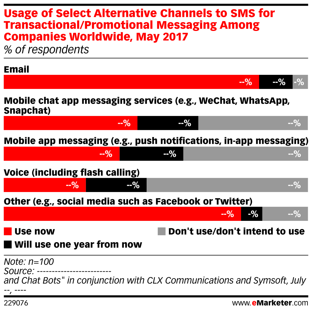 Usage of Select Alternative Channels to SMS for Transactional/Promotional Messaging Among Companies Worldwide, May 2017 (% of respondents)