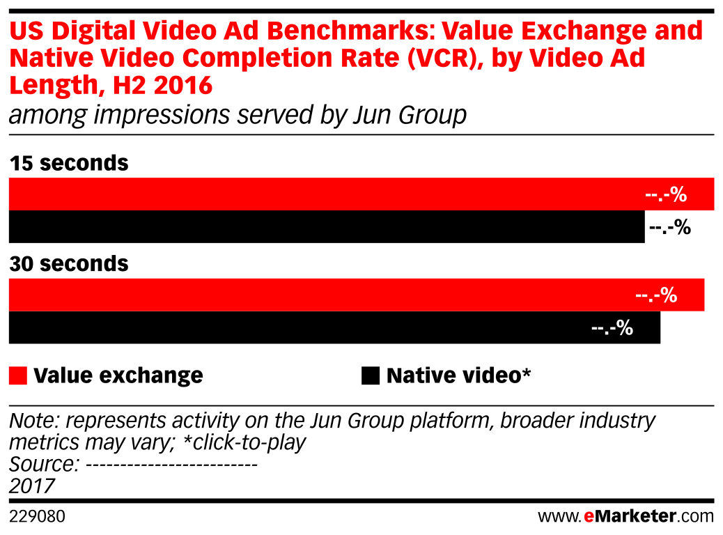 US Digital Video Ad Benchmarks: Value Exchange and Native Video Completion Rate (VCR), by Video Ad Length, H2 2016 (among impressions served by Jun Group)