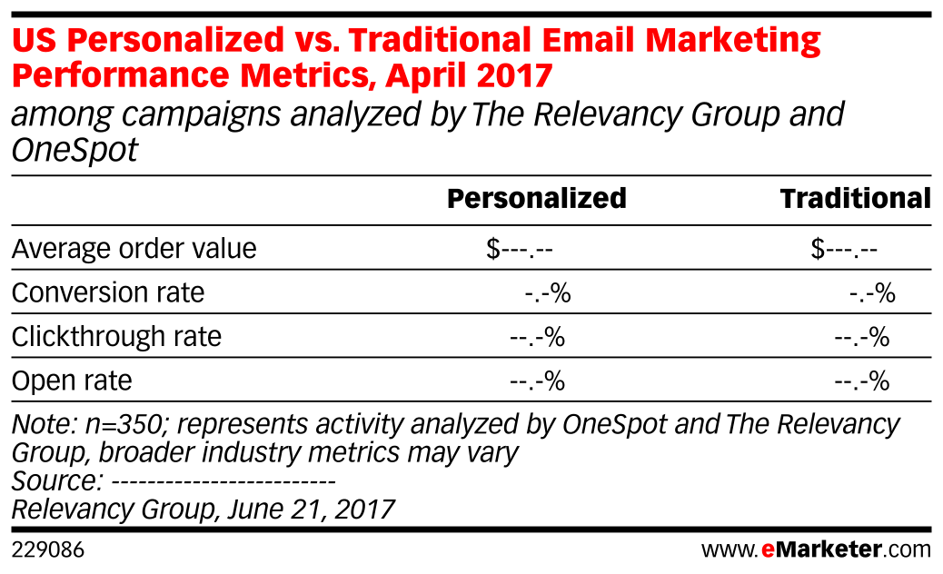 US Personalized vs. Traditional Email Marketing Performance Metrics, April 2017 (among campaigns analyzed by The Relevancy Group and OneSpot)