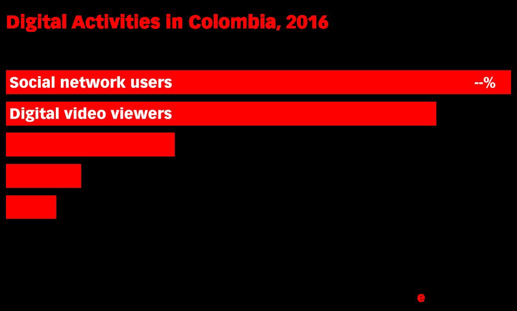 Digital Activities in Colombia, 2016 (% of population)