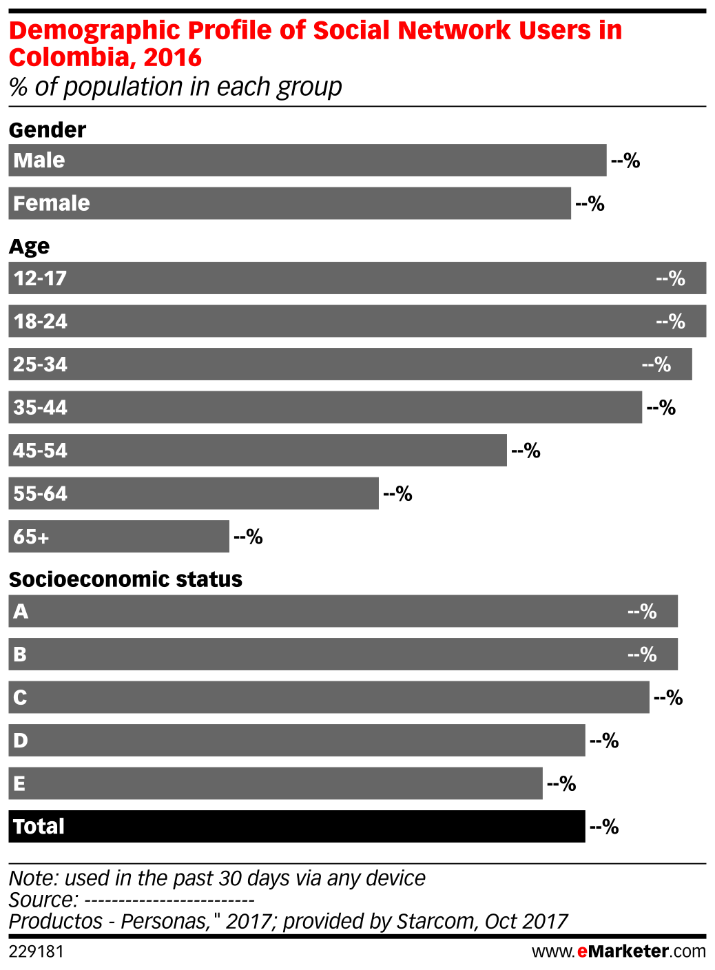 Demographic Profile of Social Network Users in Colombia, 2016 (% of population in each group)