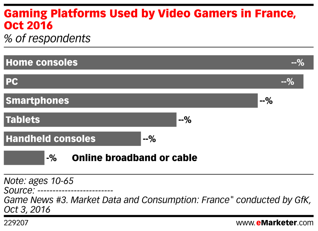 Gaming Platforms Used by Video Gamers in France, Oct 2016 (% of respondents)