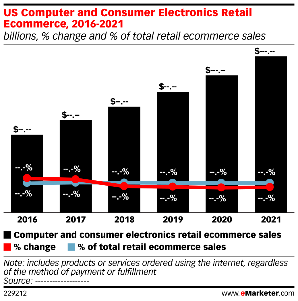 US Computer and Consumer Electronics Retail Ecommerce, 2016-2021 (billions, % change and % of total retail ecommerce sales)