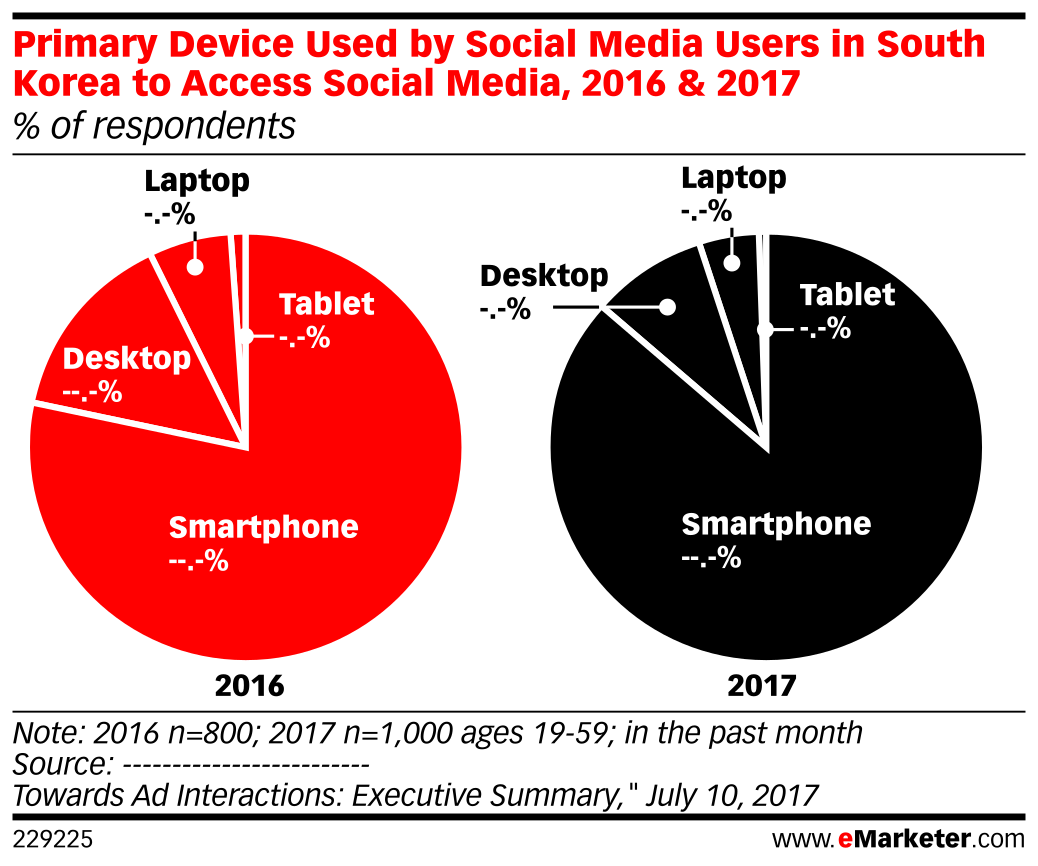Primary Device Used by Social Media Users in South Korea to Access Social Media, 2016 & 2017 (% of respondents)